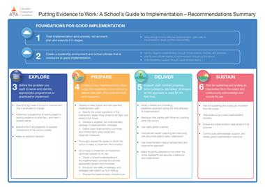 implementation guidance poster