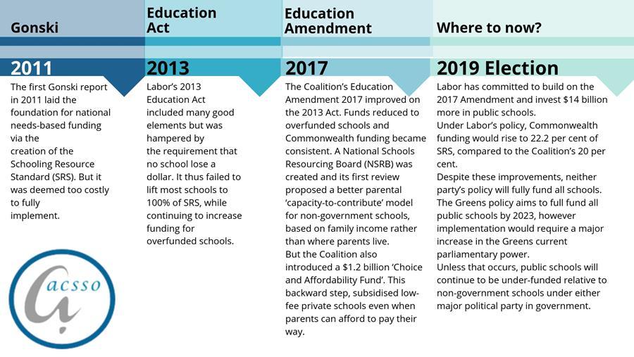 timeline of funding