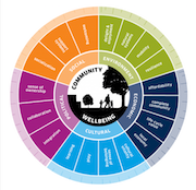Image of the 5 dimensions of community well-being and the 18 indicators.
