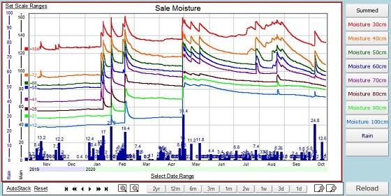 Giffard West individual sensor soil moisture graph has observed moisture improvement in October.