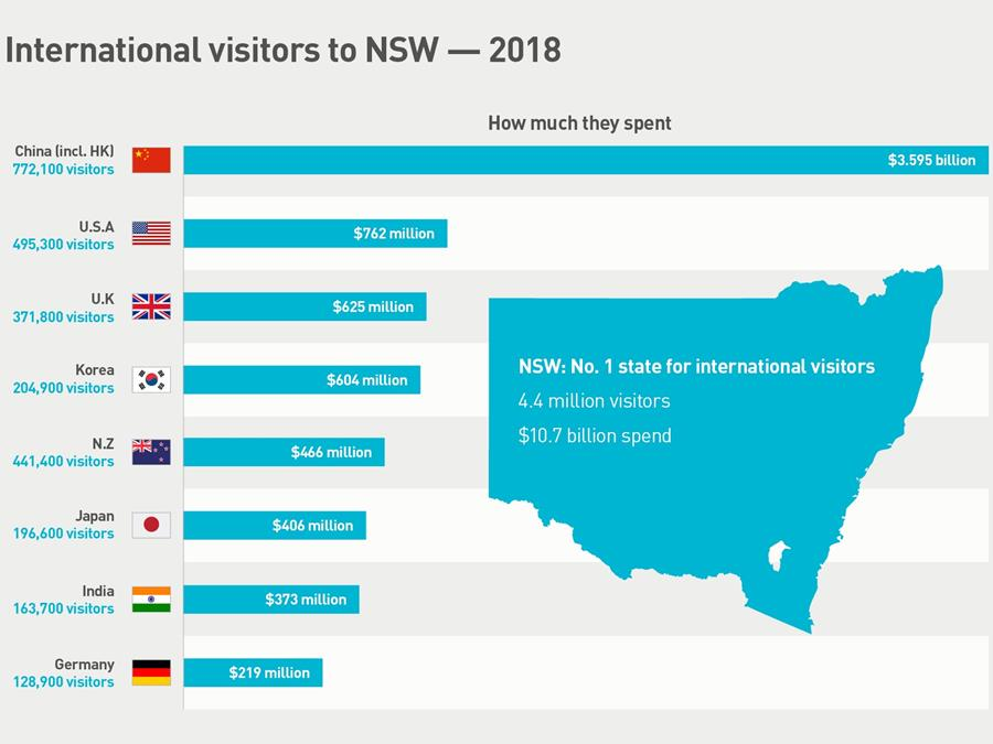 International visitors to NSW