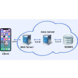 Top 3 Reasons Why Mobile Apps Require New Data Center Stack